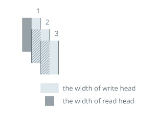 Vizualizace zápisu CMR u pevných disků.
