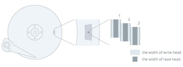 Vizualizace zápisu SMR u pevných disků.