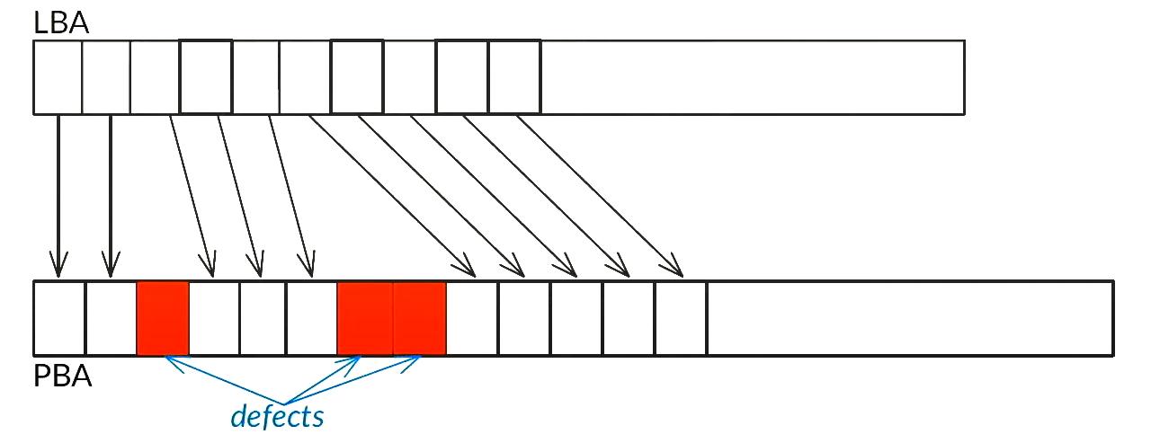 Práce fyzického translátoru u CMR zápisu u disků.